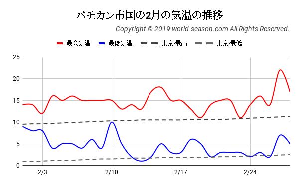 バチカン市国の2月の気温の推移