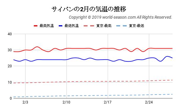 サイパンの2月の気温の推移
