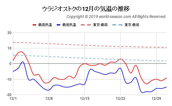 ウラジオストクの12月の気温の推移