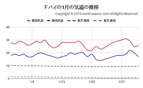 ドバイの1月の気温の推移