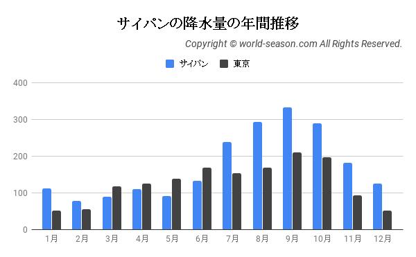 サイパンの降水量の年間推移