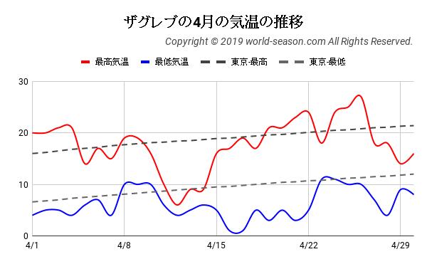 ザグレブの4月の気温の推移