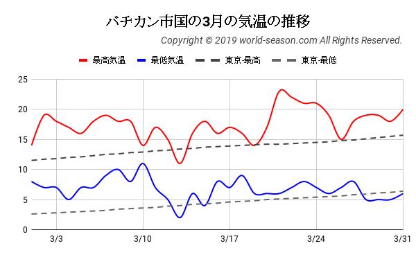バチカン市国の3月の気温の推移