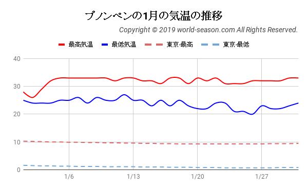 プノンペンの1月の気温の推移