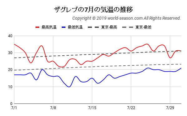 ザグレブの7月の気温の推移