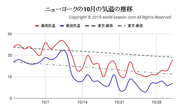 ニューヨークの10月の気温の推移