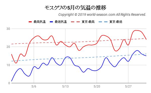 モスクワの5月の気温の推移