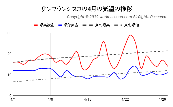 サンフランシスコの4月の気温の推移
