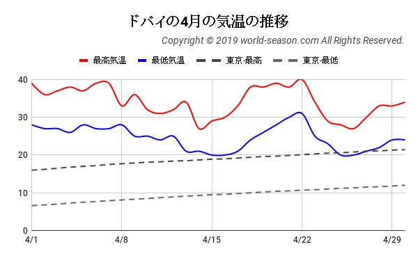 ドバイの4月の気温の推移
