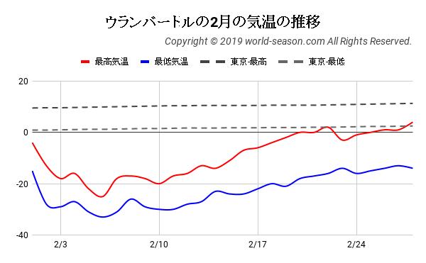 ウランバートルの2月の気温の推移