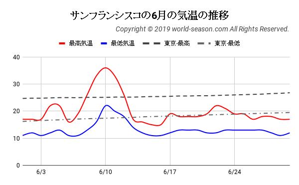 サンフランシスコの6月の気温の推移