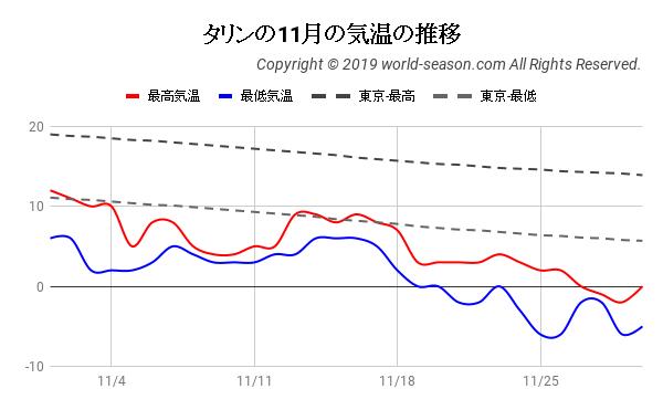 タリンの11月の気温の推移