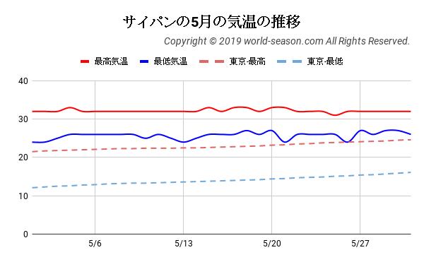 サイパンの5月の気温の推移
