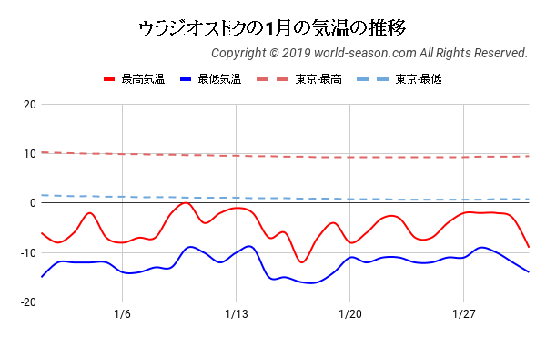 ウラジオストクの1月の気温の推移
