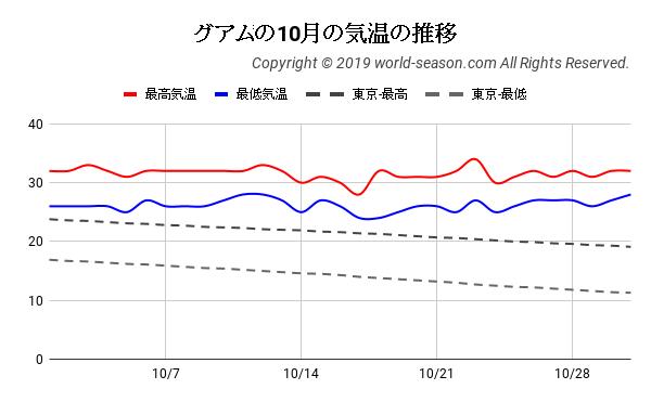 グアムの10月の気温の推移