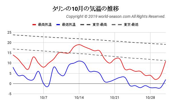 タリンの10月の気温の推移