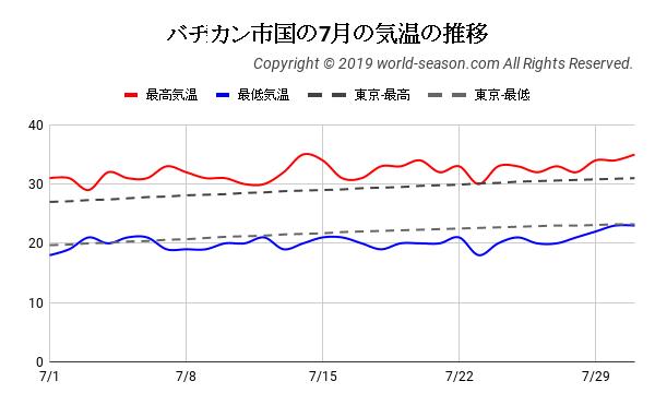 バチカン市国の7月の気温の推移