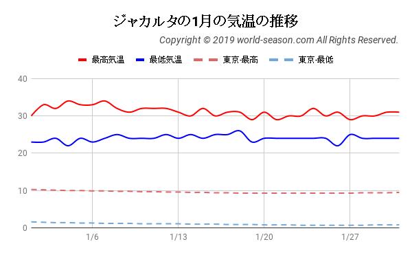 ジャカルタの1月の気温の推移