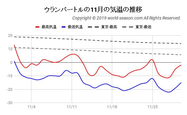 ウランバートルの11月の気温の推移