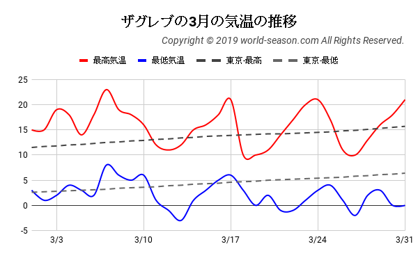ザグレブの3月の気温の推移