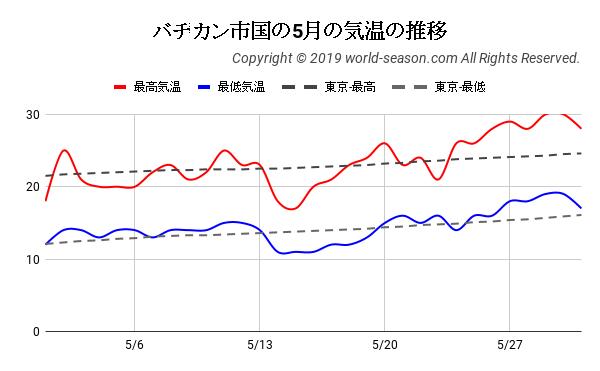 バチカン市国の5月の気温の推移