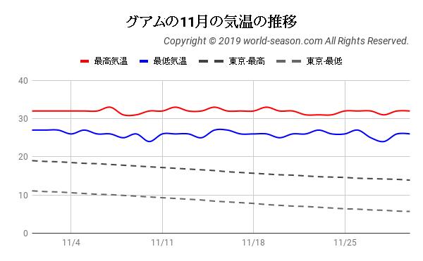 グアムの11月の気温の推移