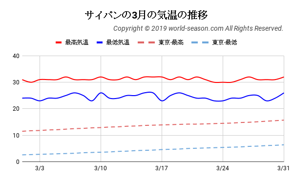 サイパンの3月の気温の推移