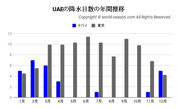UAEの降水日数の年間推移