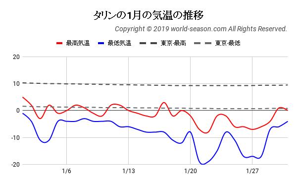 タリンの1月の気温の推移