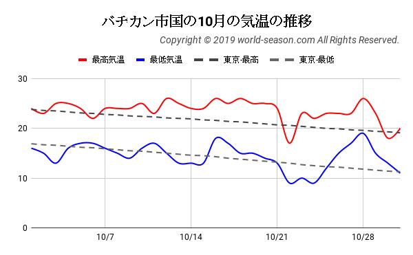 バチカン市国の10月の気温の推移