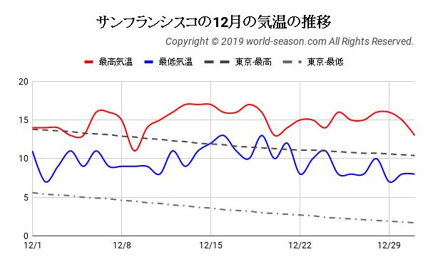 サンフランシスコの12月の気温の推移