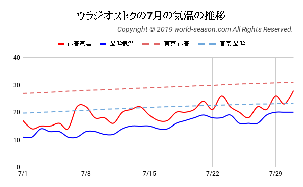 ウラジオストクの7月の気温の推移