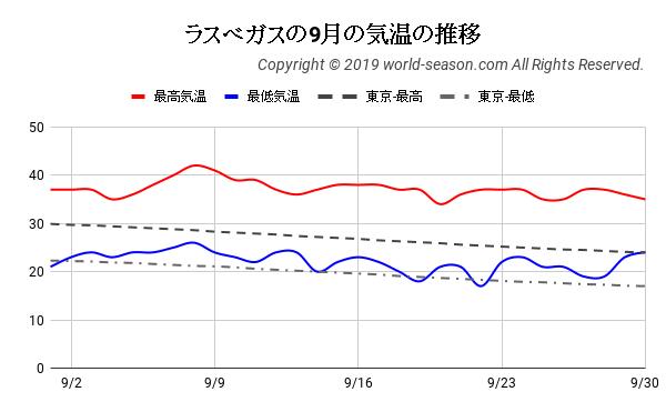 ラスベガスの9月の気温の推移