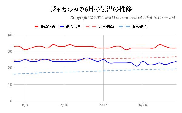 ジャカルタの6月の気温の推移