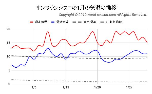 サンフランシスコの1月の気温の推移