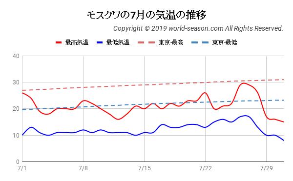 モスクワの7月の気温の推移
