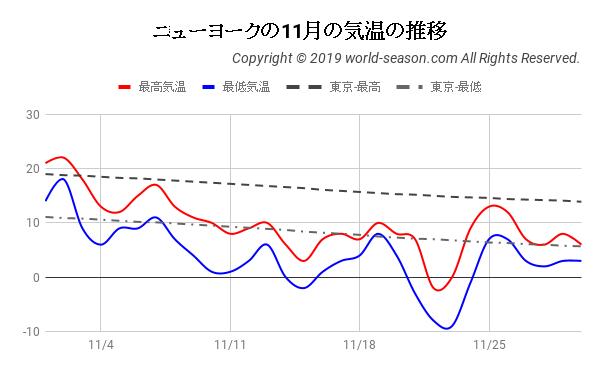 ニューヨークの11月の気温の推移