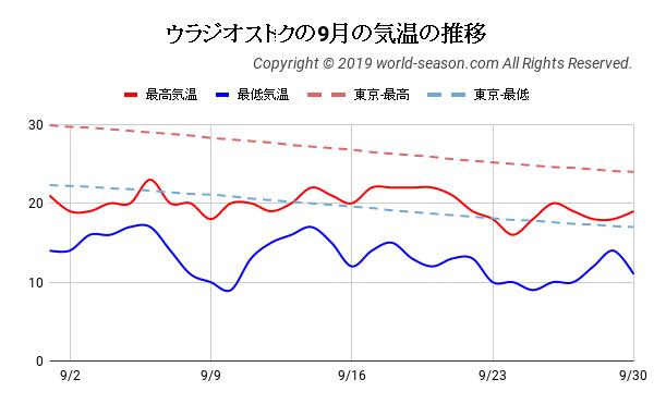 ウラジオストクの9月の気温の推移
