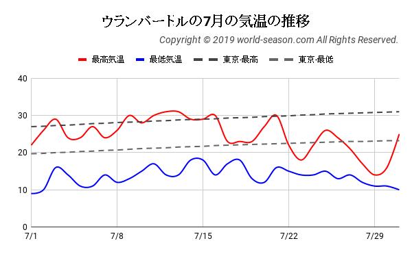 ウランバートルの7月の気温の推移