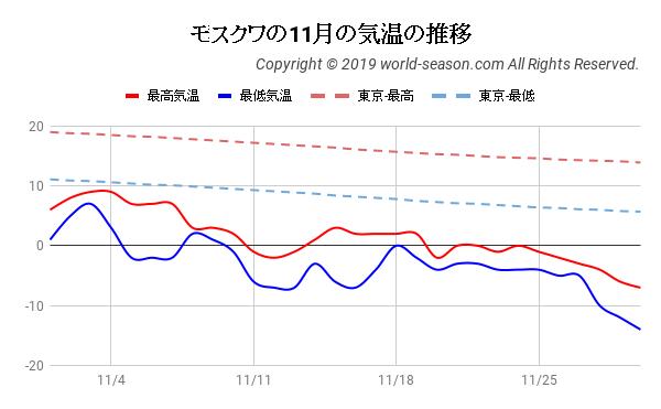モスクワの11月の気温の推移