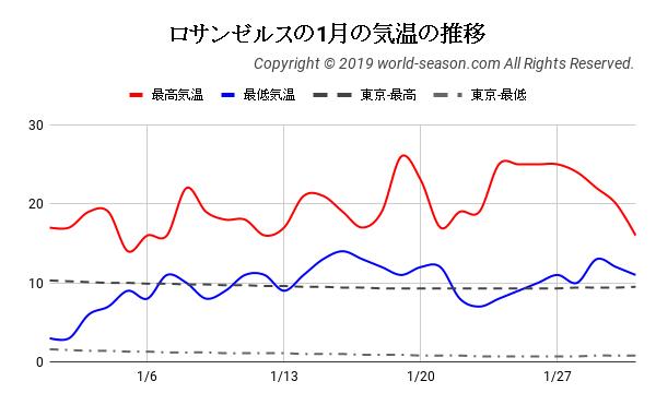 ロサンゼルスの1月の気温の推移