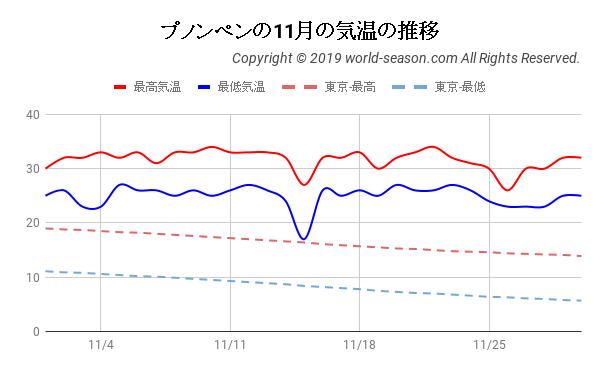 プノンペンの11月の気温の推移
