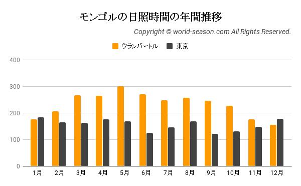 モンゴルの日照時間の年間推移