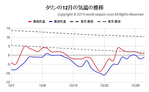 タリンの12月の気温の推移