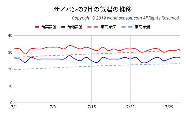 サイパンの7月の気温の推移