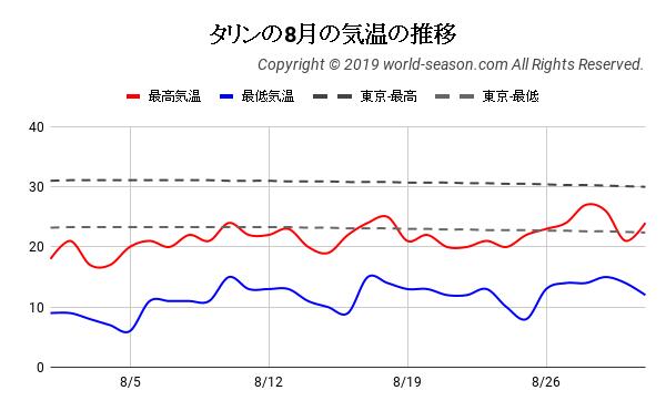 タリンの8月の気温の推移