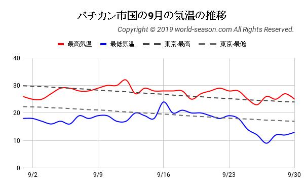 バチカン市国の9月の気温の推移