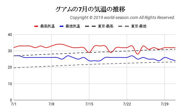 グアムの7月の気温の推移