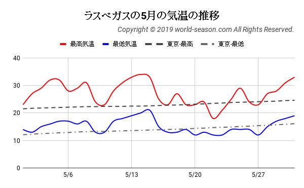 ラスベガスの5月の気温の推移