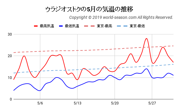 ウラジオストクの5月の気温の推移